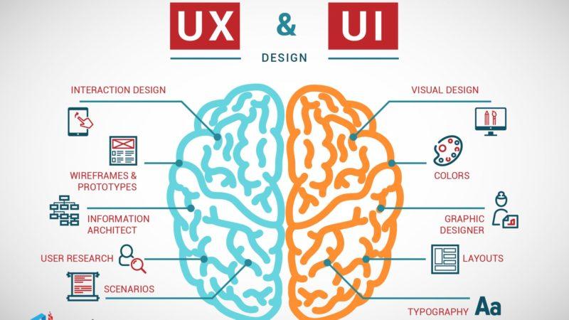 Entendendo de uma vez o que é UI Design e UX Design